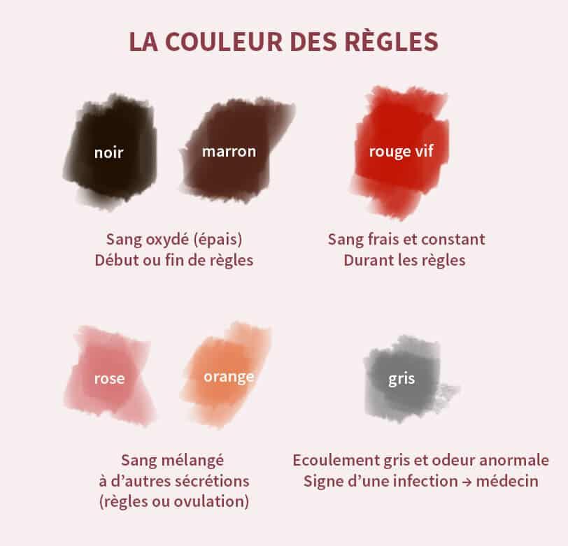 schéma couleurs des règles et leur signification