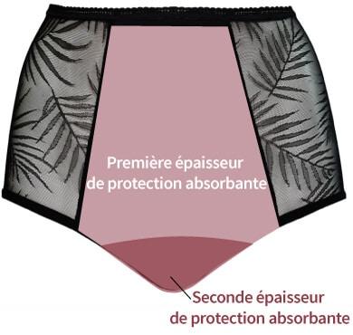 Schéma montrant la zone absorbante de la culotte taille haute